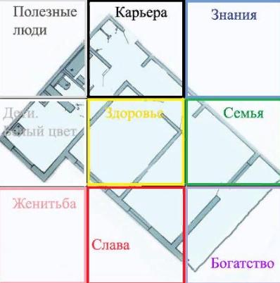 Фен-шуй квартиры (определение и активация зон) GfIPSP