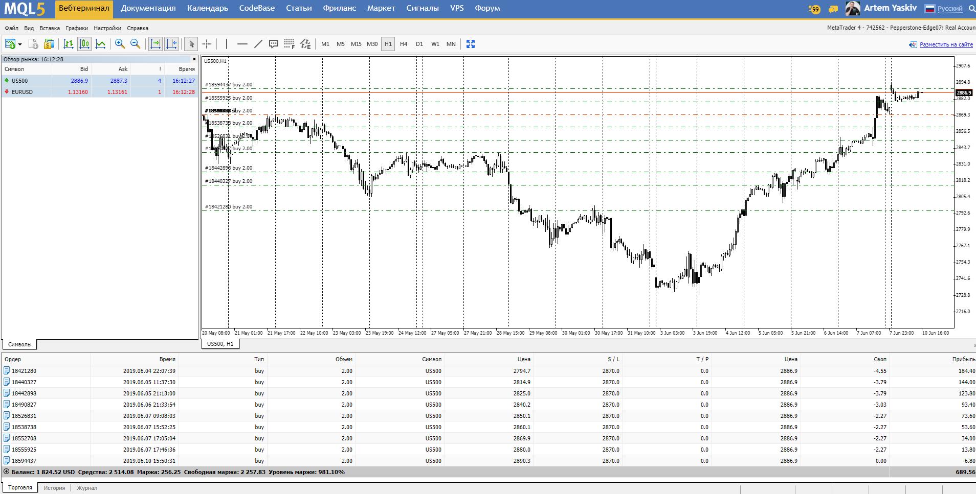 Набор позиций по S&P500