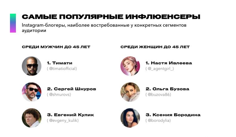 Сколько зарабатывают на своих постах в Instagram такие звезды, как: Ольга Бузова и Настя Ивлеева