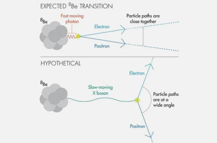 Пятый элемент: Физики обнаружили новую фундаментальную силу