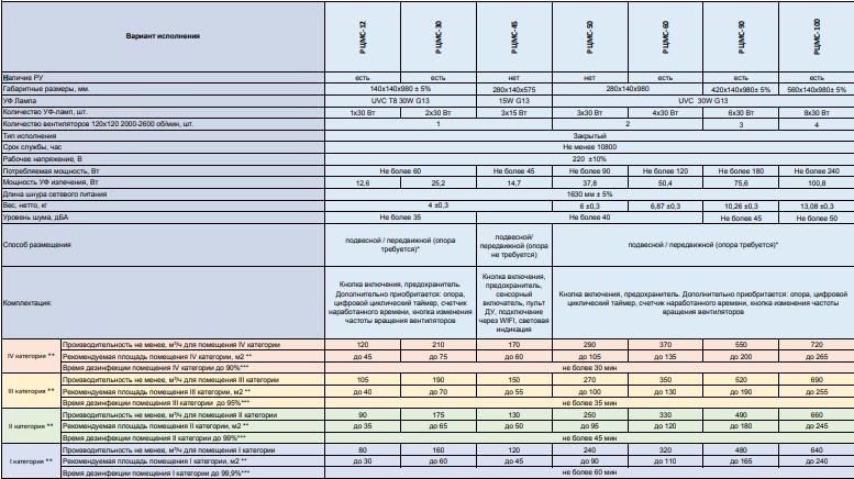 Полный каталог облучатель-рециркуляторов